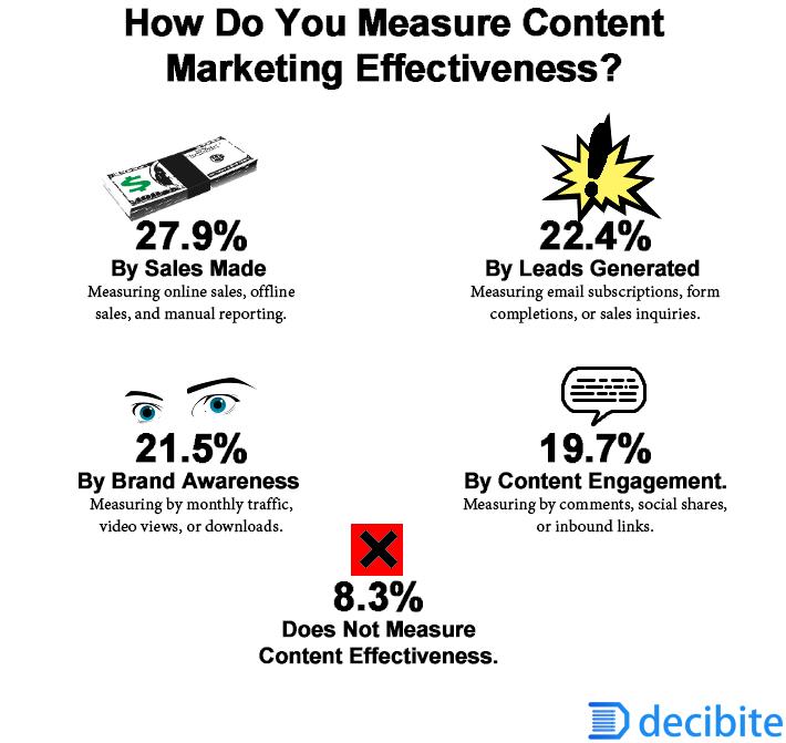 Measuring content marketing effectiveness