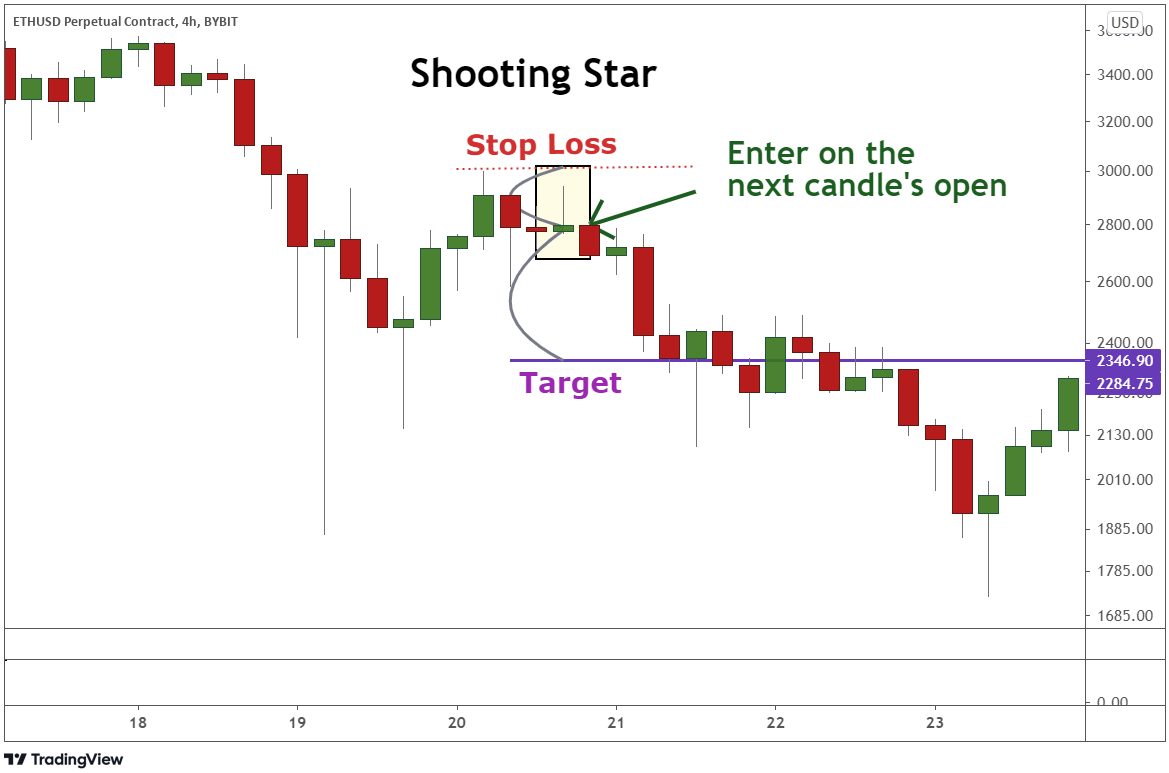 Identifying the stop loss and target to enter a trade using the shooting star candle.