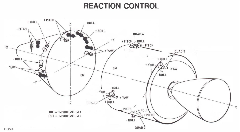 Apollo Spacecraft maneuvering systems