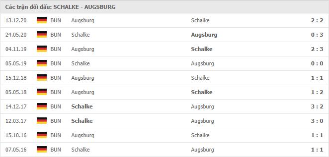 10 cuộc đối đầu gần nhất giữa Schalke 04 vs Augsburg