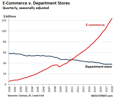 E-Commerce v. Department Stores