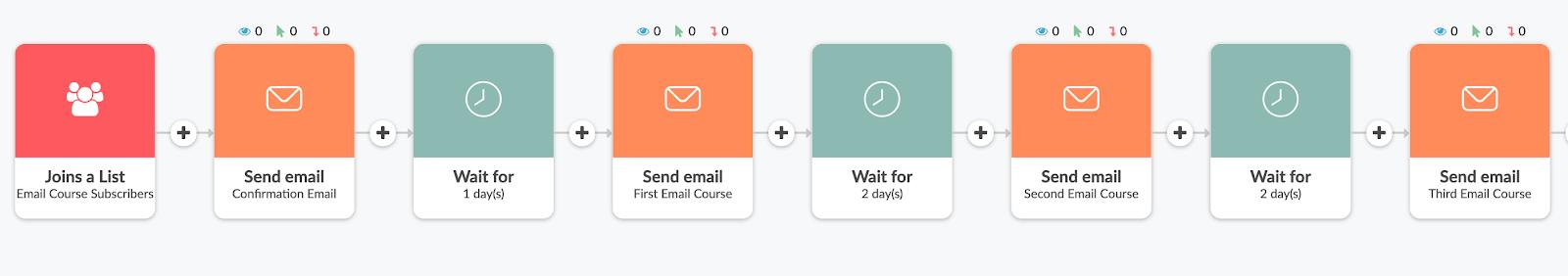 Một khóa học email theo dõi trình tự