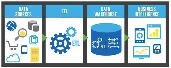 """ETL automation"""""""