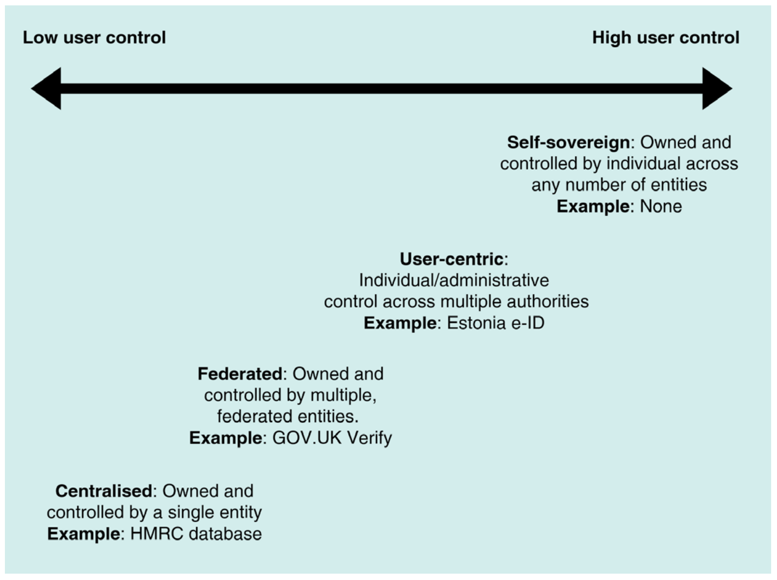 Diagram of low user control to high user control for identity sovereignty
