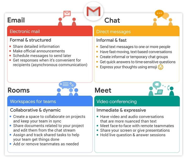 New Gmail inforgraphic