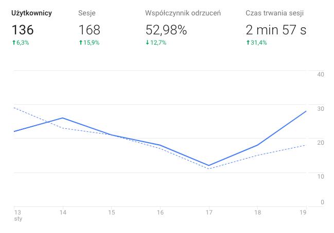 narzędzia doanalizy widoczności nastronie – google analytics