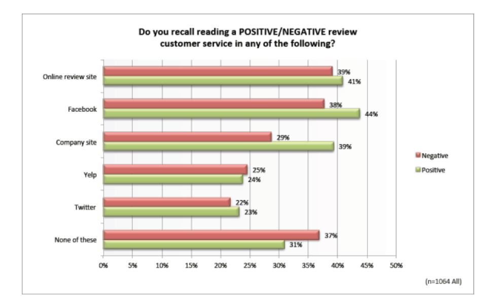 Where potential clients find online reviews