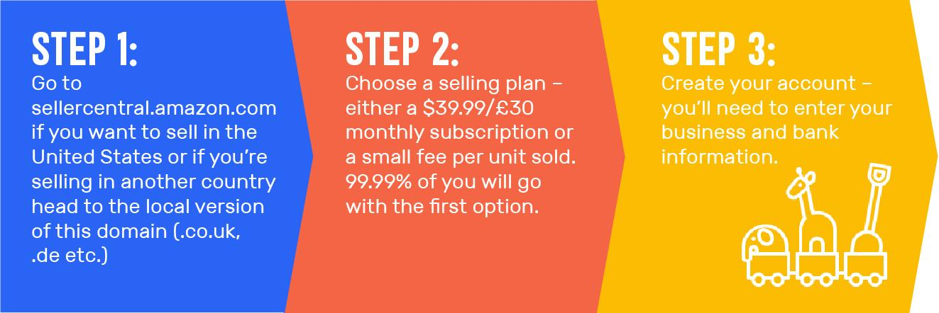 Steps to open a seller central account
