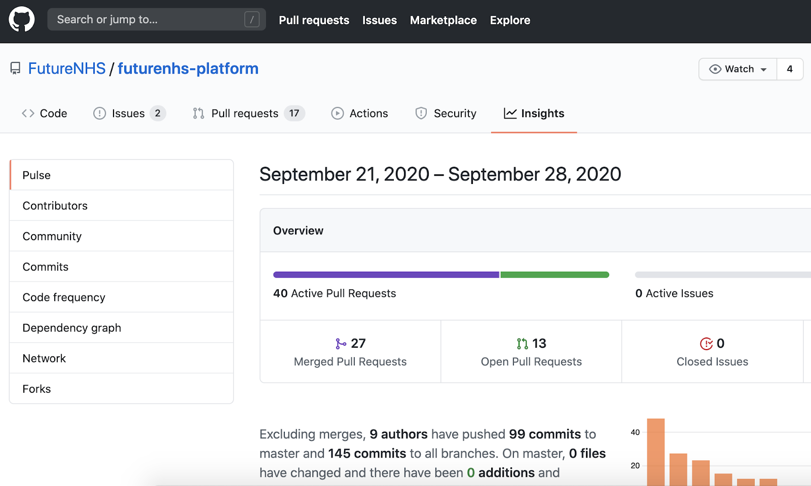 Screenshot of GitHub activity page for the FutureNHS project