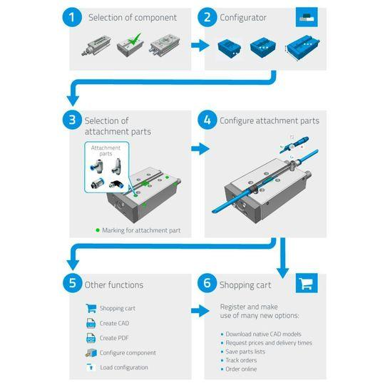 The 3D CAD product catalogue from Festo offers maximum customer service through intuitive configurators and comprehensive product & meta information in 15 languages.