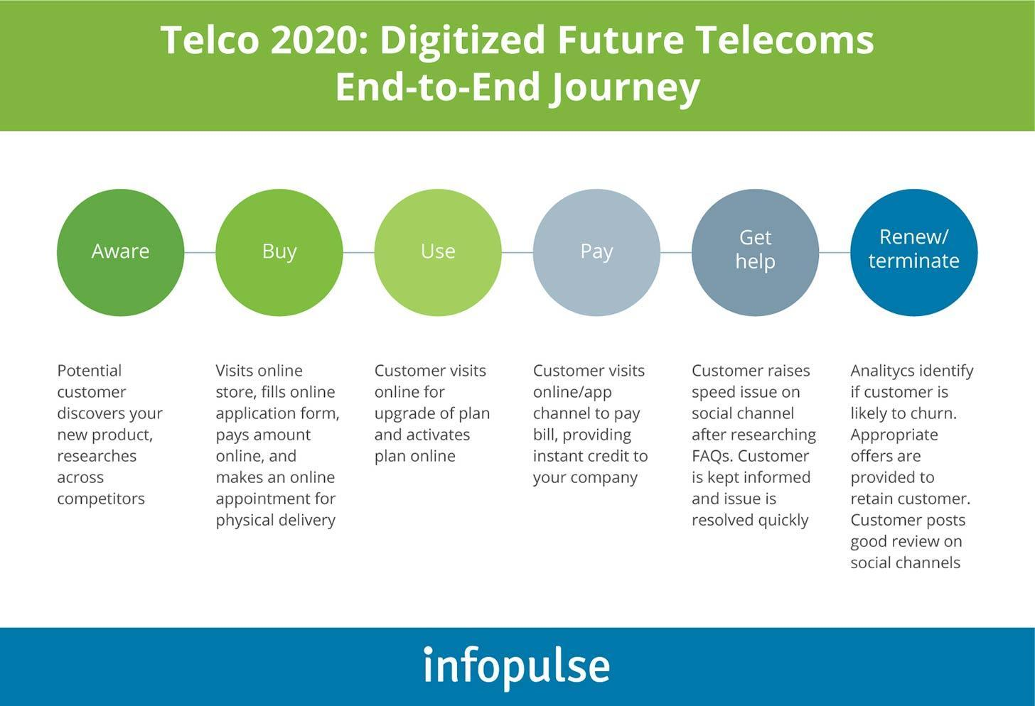 telco-2020-digitized-future-telecoms-end-to-end-journey.jpg