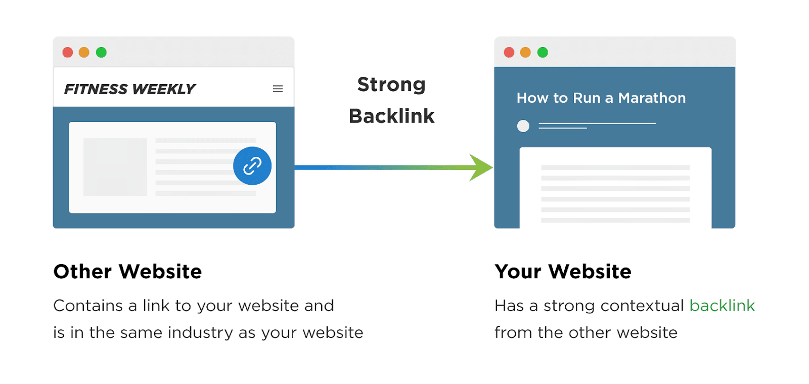 Backlinks taking you to another website