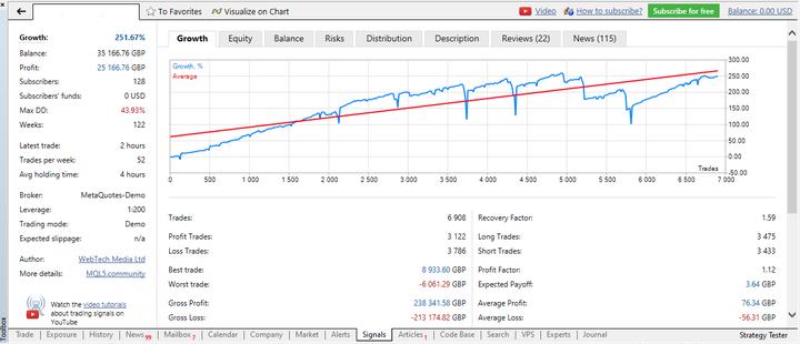 Tín hiệu forex trên tab signal của MetaTrader 5