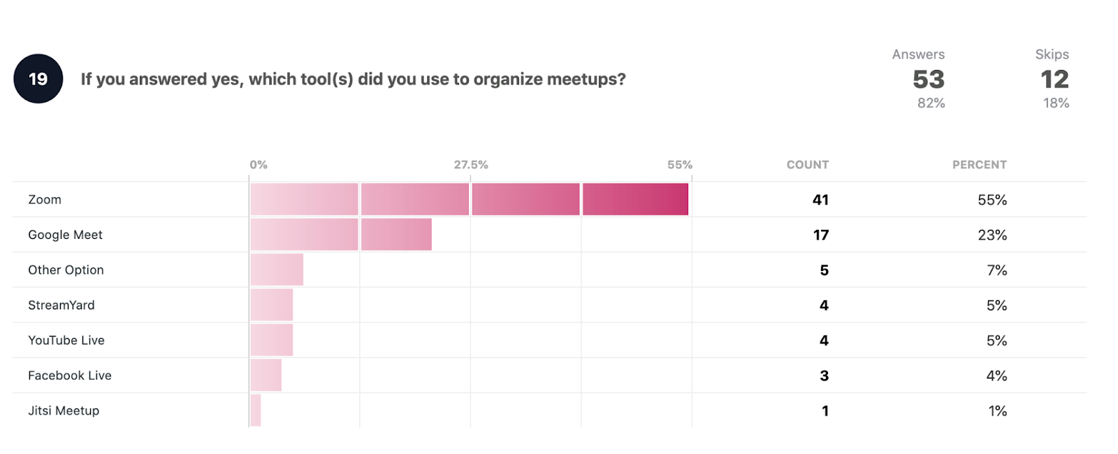 If you answered yes, which tool(s) did you use to organize meetups?  Zoom: 41 55% Google Meet: 17 23% Other option: 5 7% StreamYard: 4 5% YouTube Live: 4 5% Facebook Live: 3 4% Jitsi Meetup: 1 1%