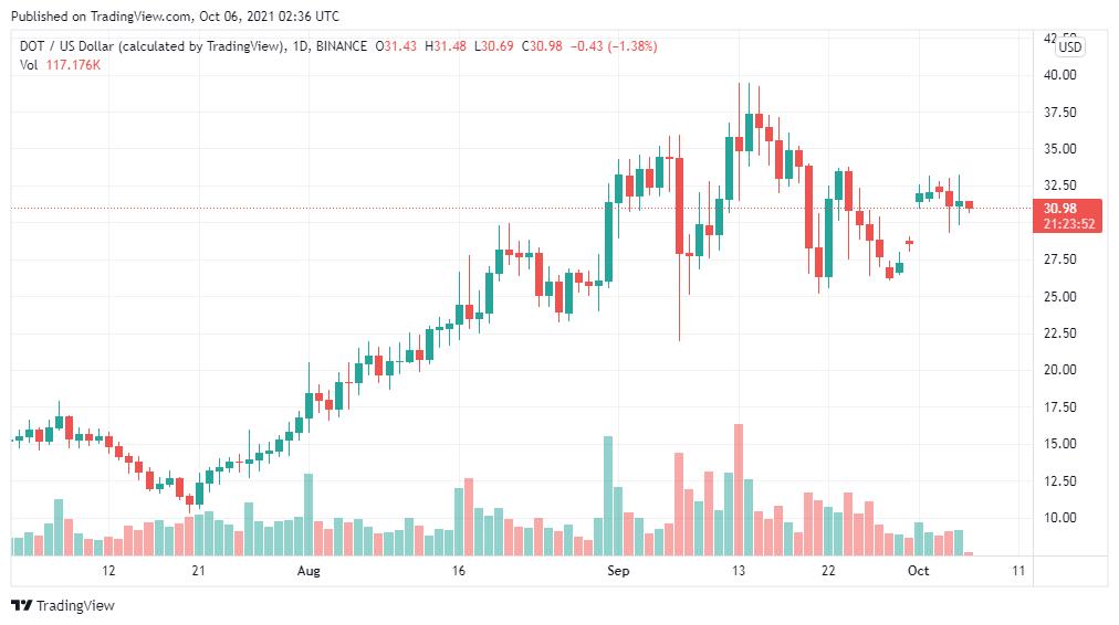 Polkadot Price Analysis: DOT/USD is bearish for the next 24 hours 1
