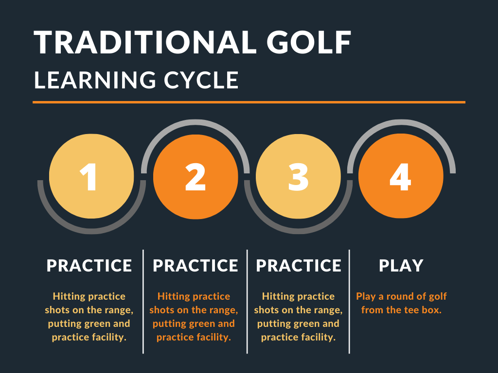 Traditional golf learning cycles tells you to practice a lot to get better and then only play when you think you are ready. Operation 36 believes this is a flawed way to get better at golf.