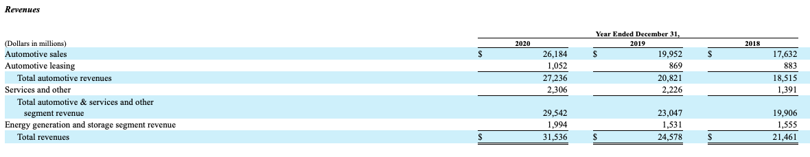 Tesla stock predictions Annual Report 2020 Revenue