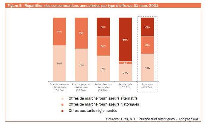 Graphique de répartition des consommations annualisées par type d'offre au 31 mars 2021
