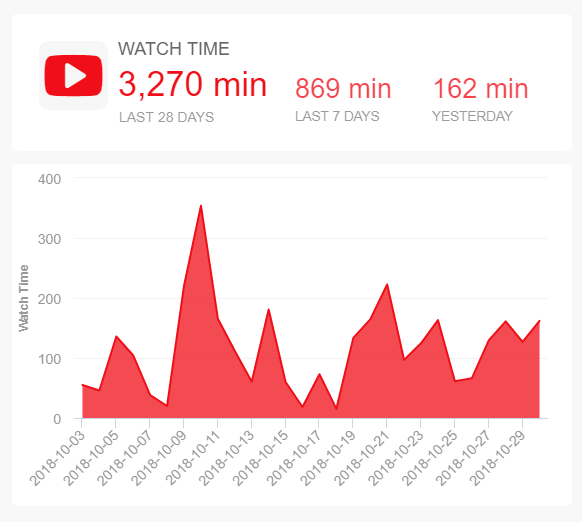 datapine watch time graphic
