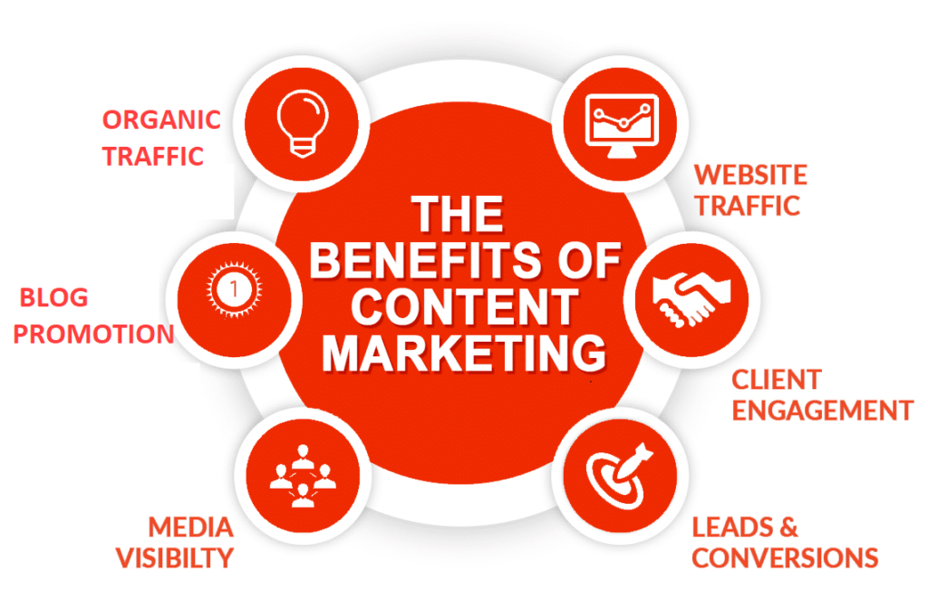 Benefits Of Content Writing For Your Businesses