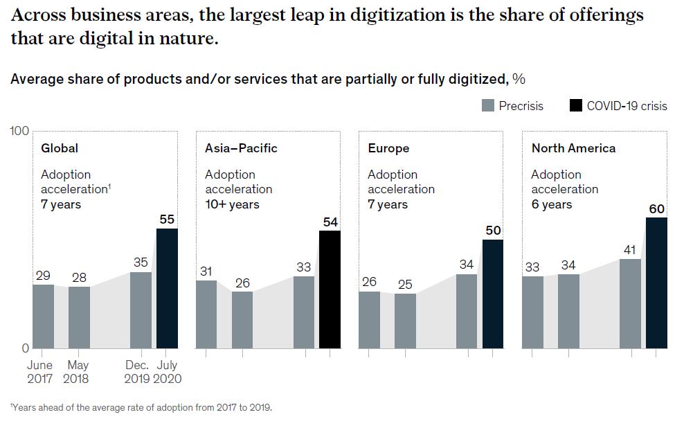 La crise sanitaire a accéléré la digitalisation des offres (diagramme de l'étude McKinsey)
