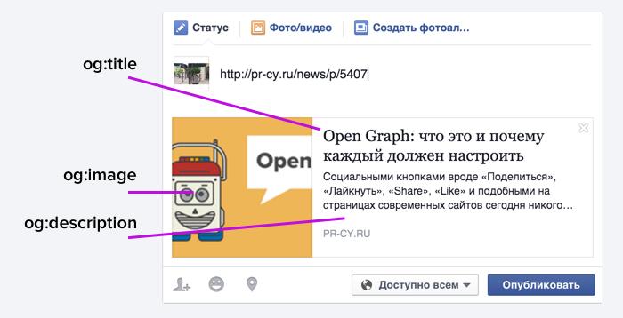 как устроена разметка OpenGraph