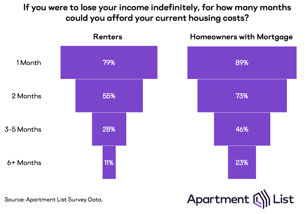 Chart showing how many months of housing people could afford if they lost their housing. Only 11% of renters say they can afford half a year of housing, compared to 23% of homeowners.