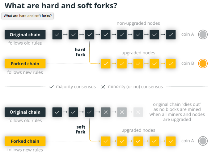 Soft forks vs. Hard forks compared