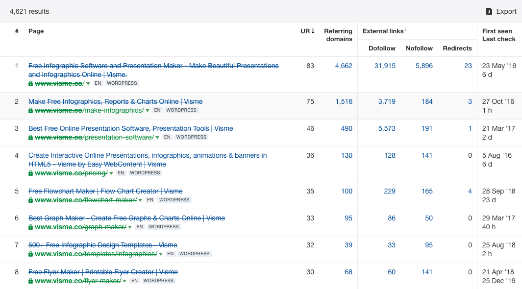 """Screenshot of Ahrefs """"best by links"""" report for Visme"""
