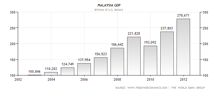 analysis on malaysian 2013 budget 1 articles in malaysian,  budget car air - traditional  8  2013 and paper titled 'high-speed rail, regional economics,.