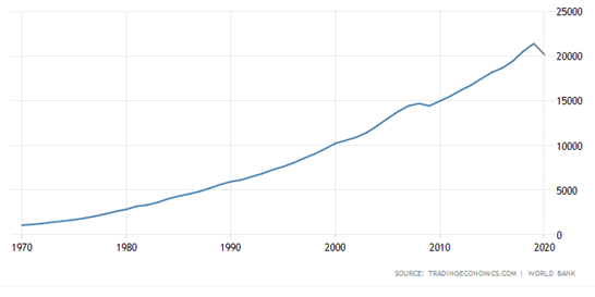 pib e dívida dos estados unidos