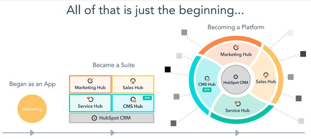 La plateforme CRM Hubspot