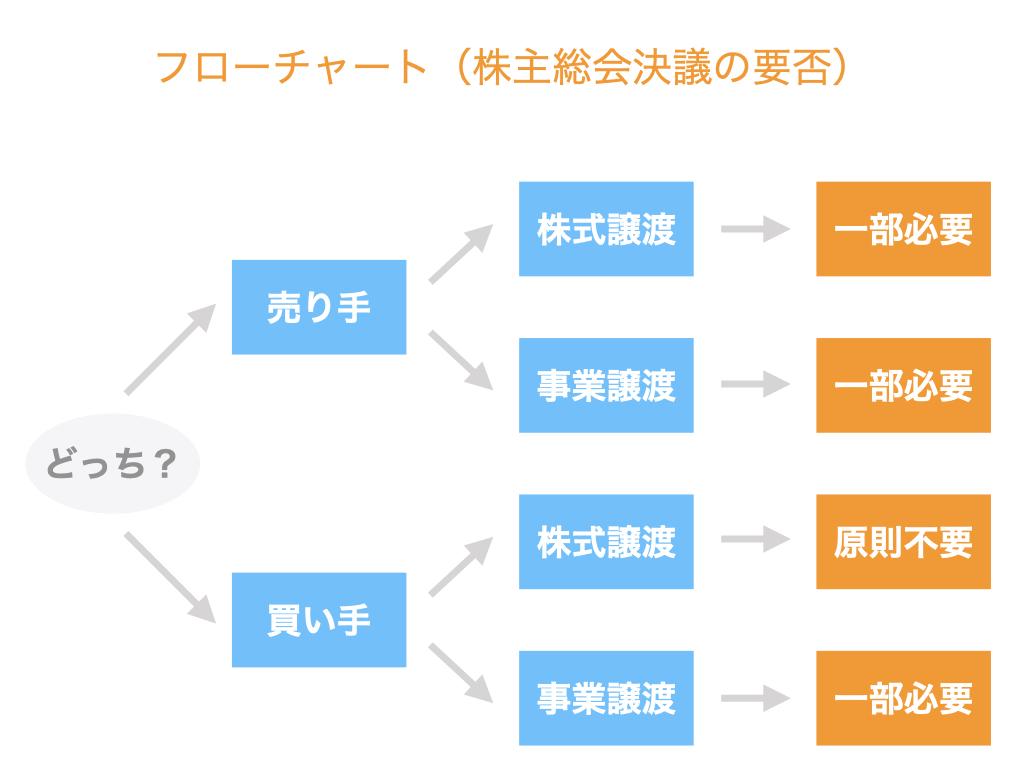 株主総会決議の要否フローチャート