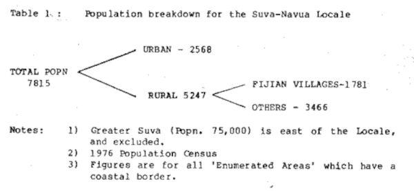 Table 1 - Population breakdown for the Suva-Navua Locale