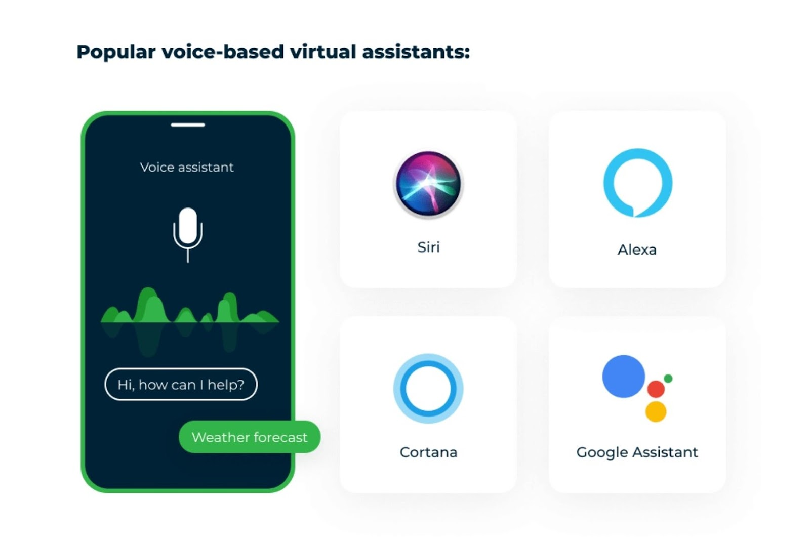 Voice based virtual assistants