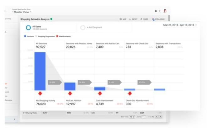 Analytics tools - Google Analytics
