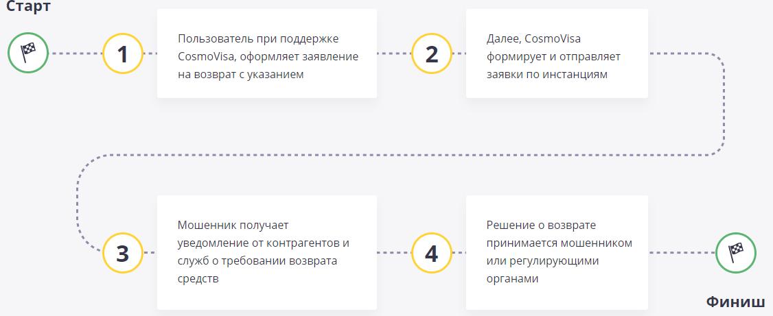 Обзор чарджбэк-сервиса CosmoVisa: отзывы об эффективности работы