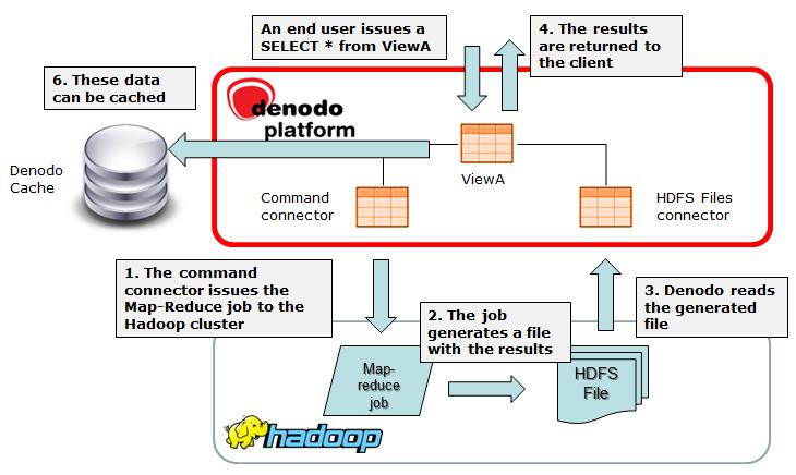 Denodo SSH Custom Wrapper - User Manual