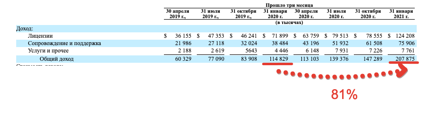 Premium отчёт перед IPO UiPath (PATH)