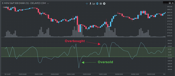 overbought and oversold - CCI