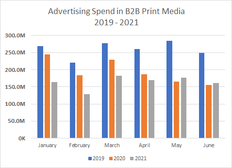 Advertising Spend in B2B Print Media 2019-2021 Chart