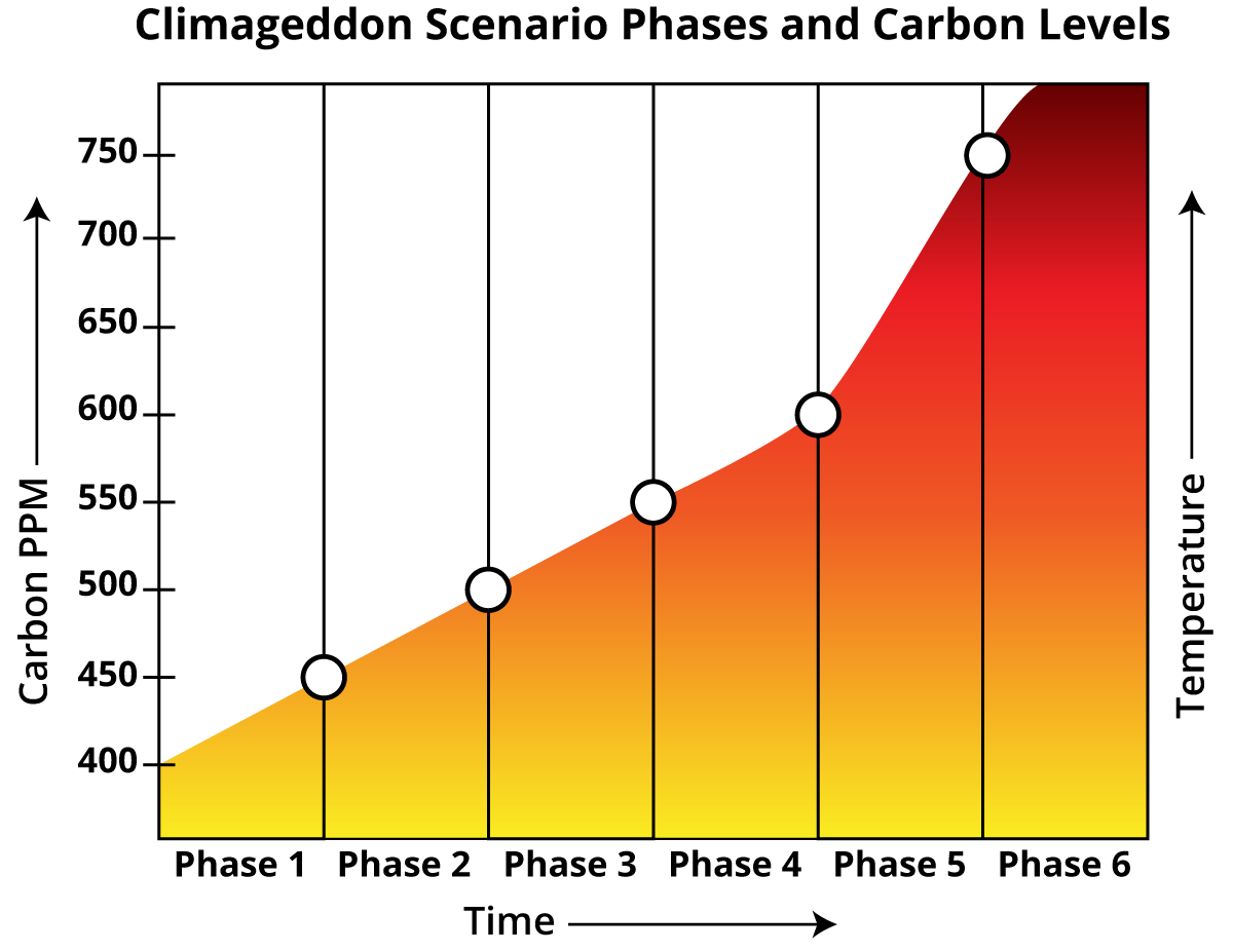 Chapter_6_Climageddon_Scenario_Phases.png