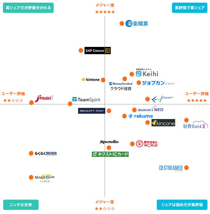 経費精算クラウドシステム最新ポジショニングマップ