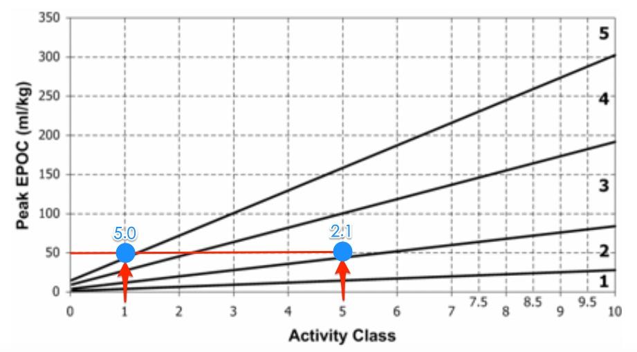 訓練效果、活動量級與Peak EPOC之間的關係圖.jpg