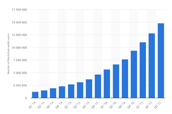 statistics bitcoin