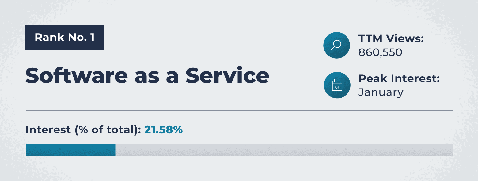SaaS, software as a service, ranked number one as the most popular sector to invest
