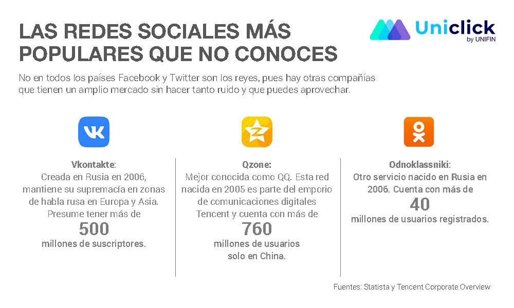 Opciones de redes sociales además de facebook y twitter