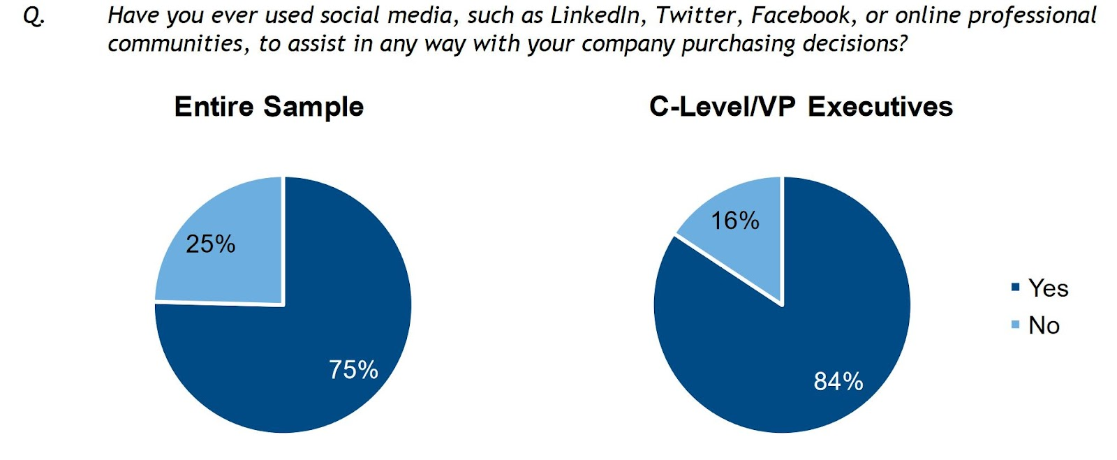 C-suites use social media to make purchasing decisions.