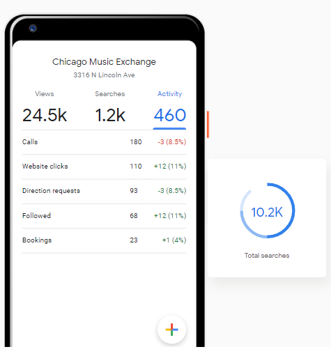 Google my business optimization: Insights