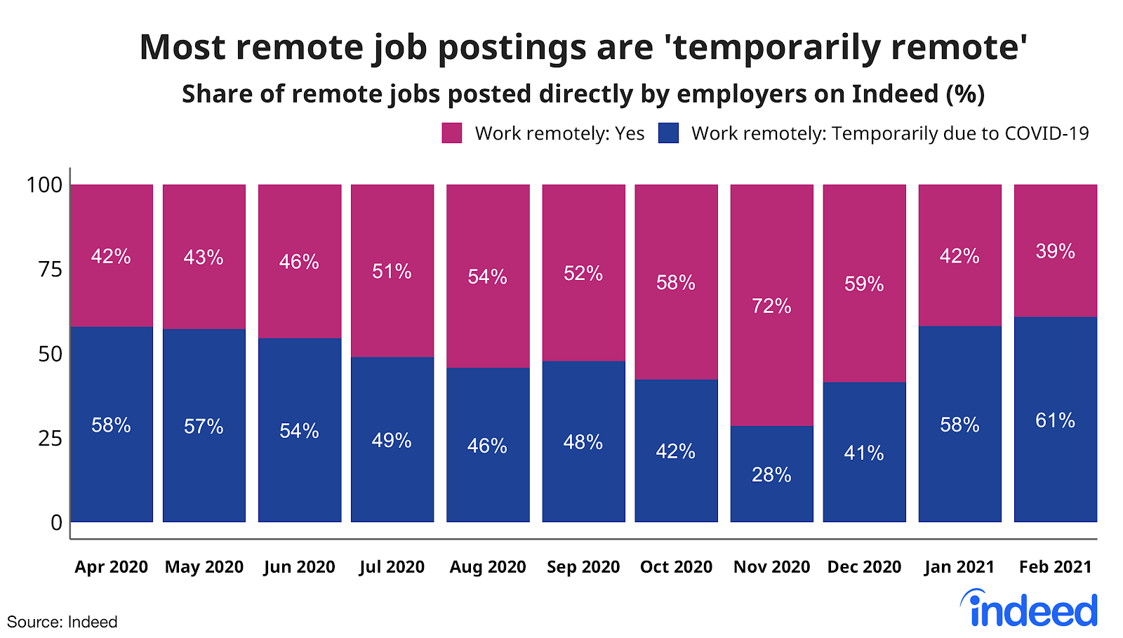 Bar graph showing most remote job postings are temporarily remote